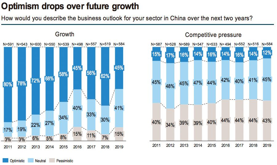 Optimism for business growth in China declines among European firms