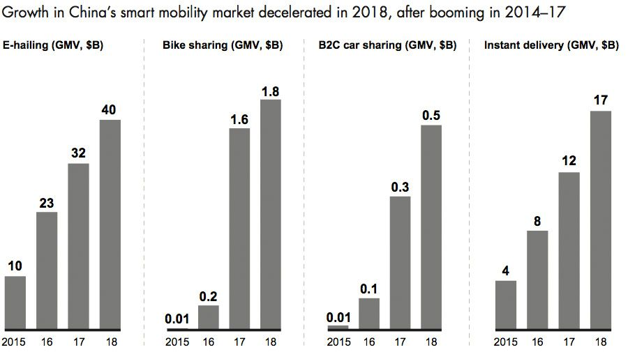 Falling growth in China shared mobility market