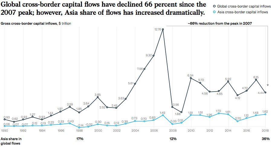 Rising Asian share of cross-border capital flows