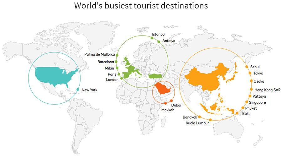 Half Of The World S Most Popular Travel Hot Spots Are In Asia