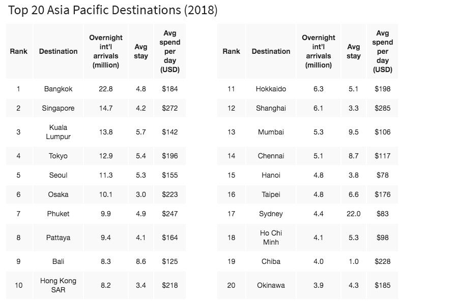 Top 20 Asia Pacific Destinations