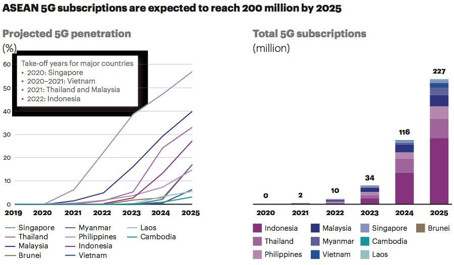 ASEAN 5G subscriptions are expected to reach 200 million by 2025