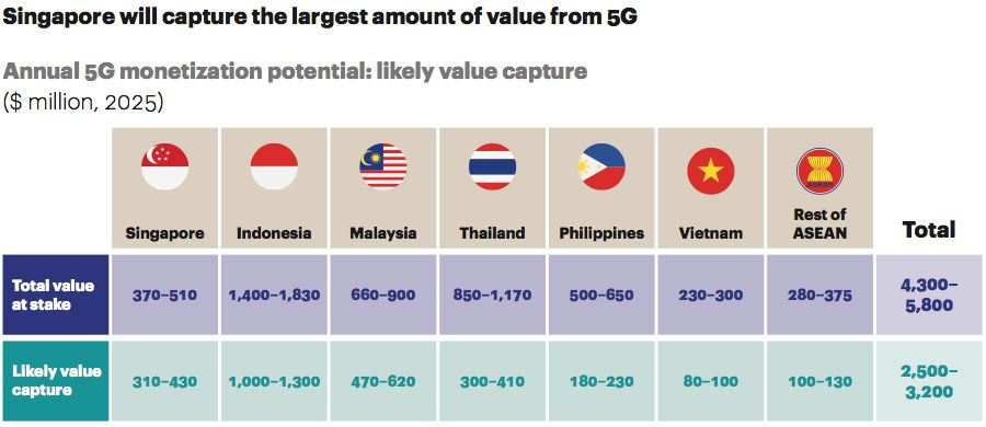 Value at stake for ASEAN telcos through 5G