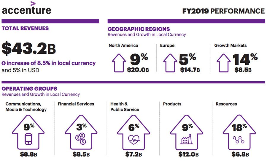Accenture pushes global revenues to $43.2 billion for 2019