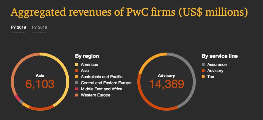 Aggregated reveniues of PwC firms - Asia and Advisory