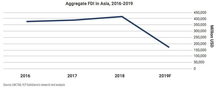 Drop in foreign direct investment into Asia between 2016 and 2019
