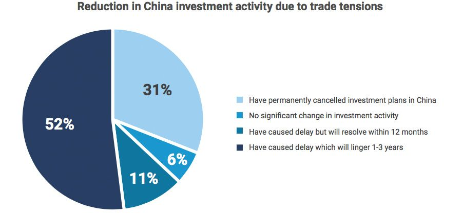 Reduction in China investment activity due to trade tensions