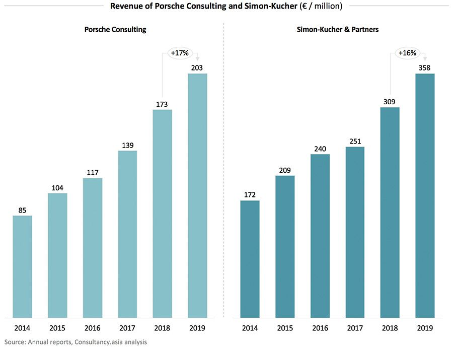 Revenue of Porsche Consulting and Simon-Kucher