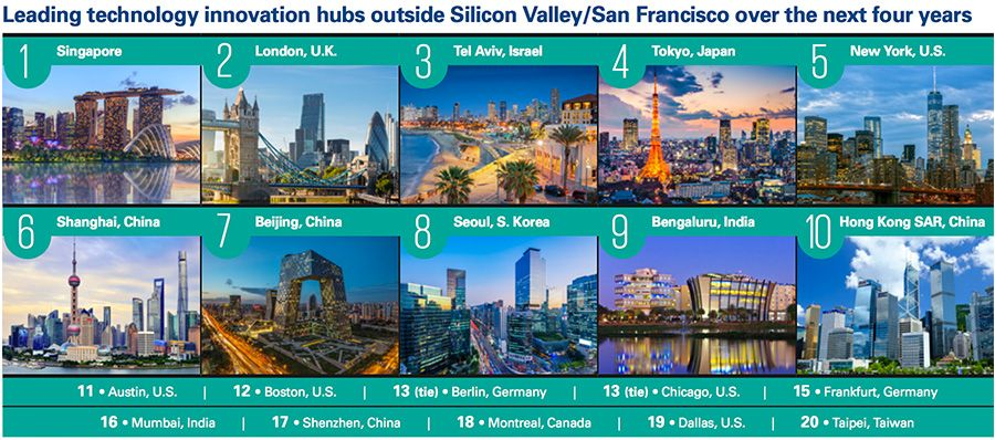 Singapore considered top alternative tech hub to Silicon Valley