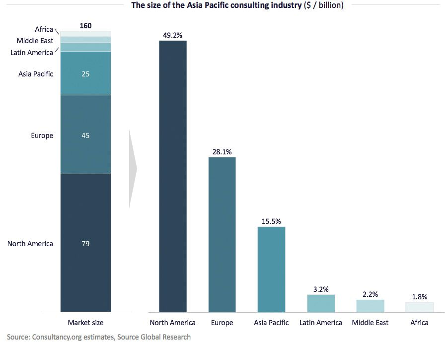 The size of the Asia Pacific consulting industry