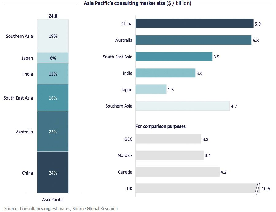 Asia Pacific's consulting market size