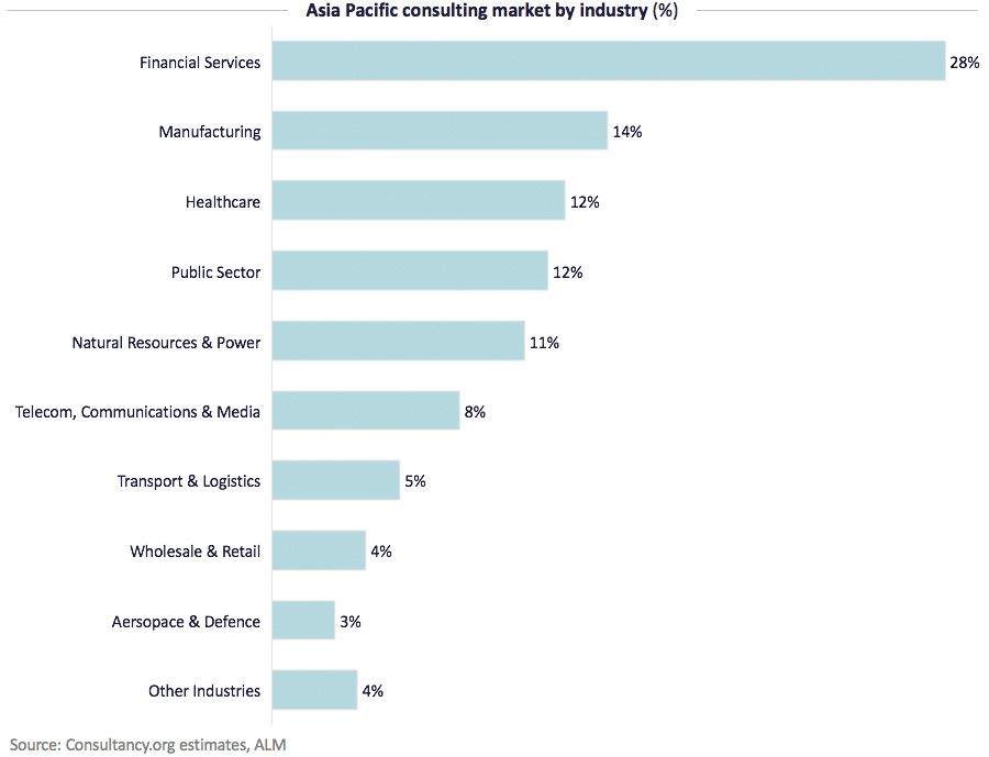 Asia Pacific consulting market by industry