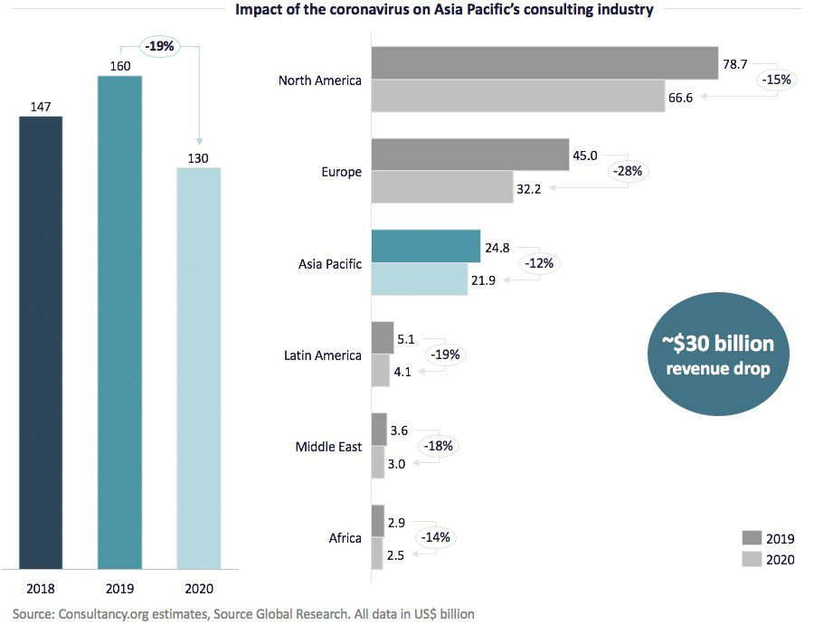 Impact of the coronavirus on Asia Pacifics consulting industry
