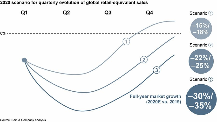 2020 scenario for quaterly evolution of global retail-equivalent sales