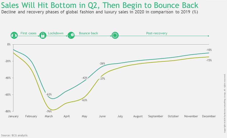 Sales will hit botton in Q2, Then begin to bounce back