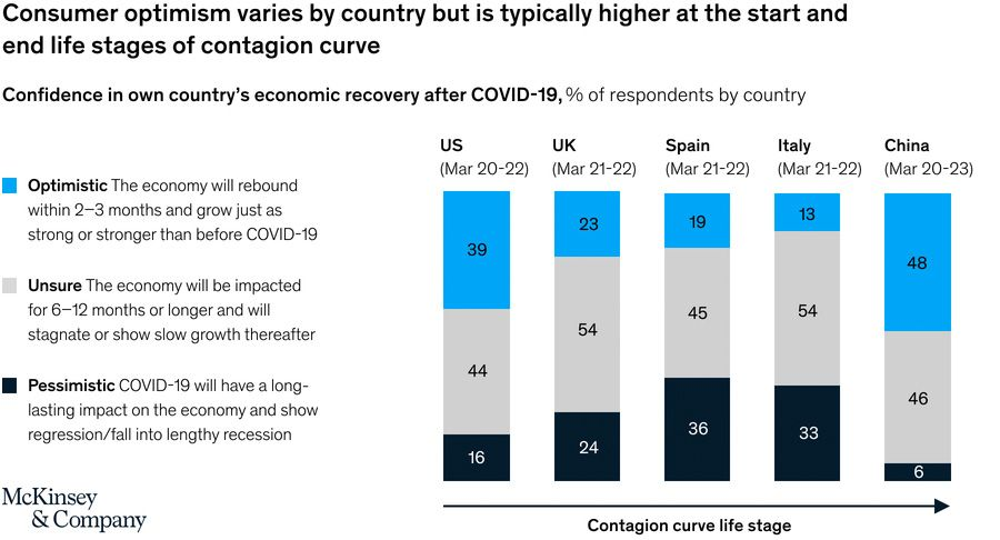 Confidence in own countrys economic recovery after COVID-19