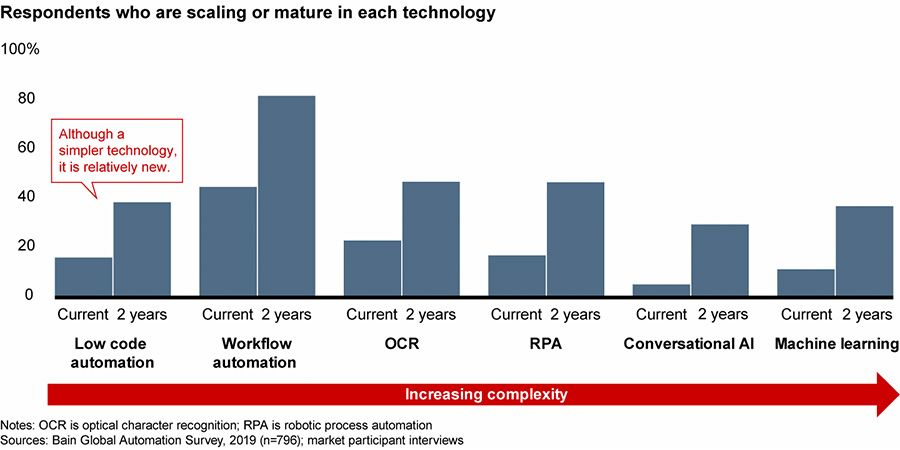 Expected growth of advanced automation over next two years
