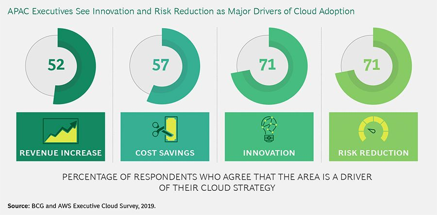 APAC executives see innovation and risk reduction as major drivers of cloud adoption