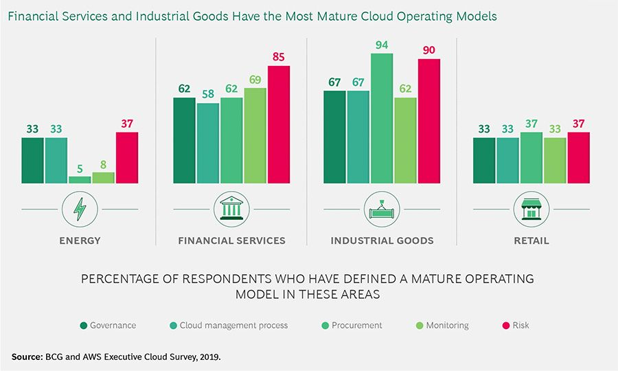 Financial services ad industrial goods have the most mature cloud operating models