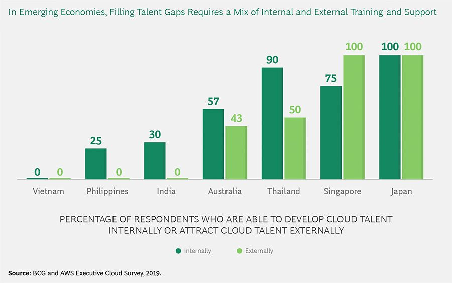 In emerging economies, filling talent gaps requires a mix of internal and external training and support