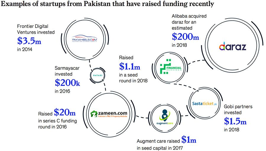 Examples of startups in Pakistan that have raised funding recently