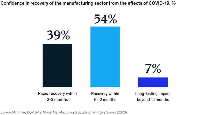 Confidence in recovery of the manufacturing sector from the effects of Covid-19