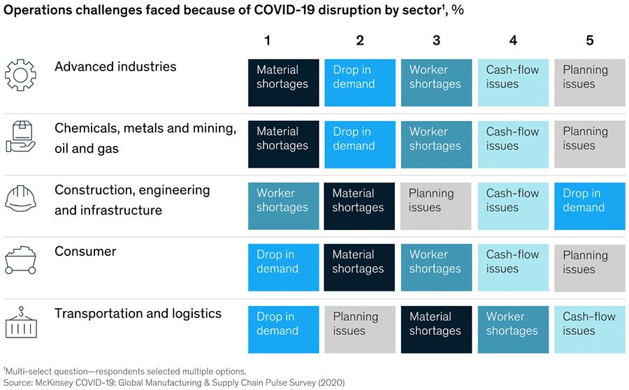 Operations challenges caused by Covid-19 disruption by sector
