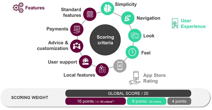 Mobile banking apps - App Store Rating