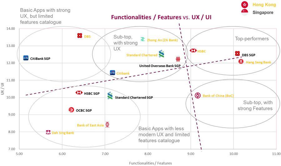 Functionalities - Features vs UX - UI