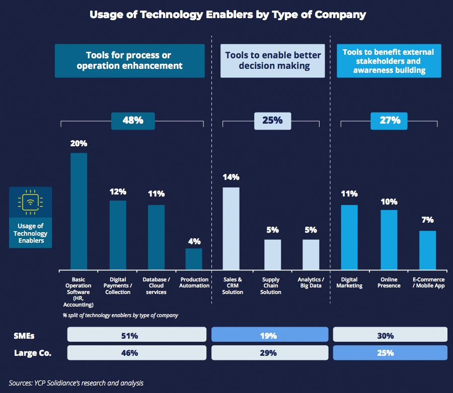 Usage of Technology Enablers by Type of Company