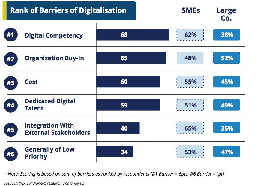 Rank of Barriers of Digitalisation