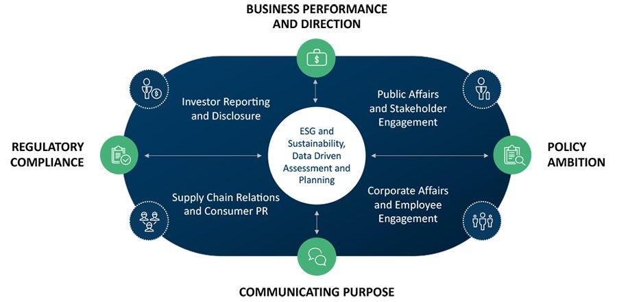 FTI Consulting's ESG Compass offering