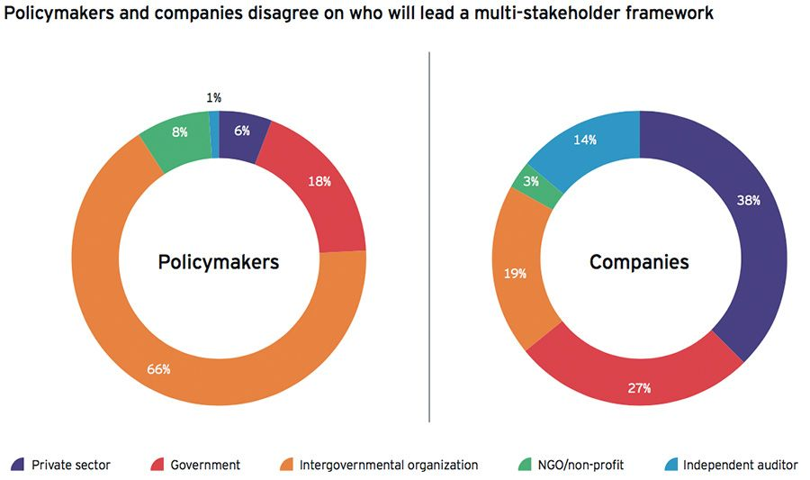 Disagreement between policymakers and companies
