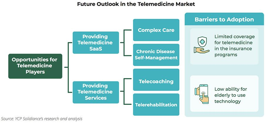 Future Outlook in the Telemedicine Market