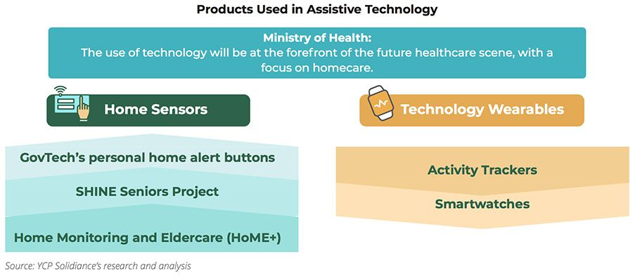 Products Used in Assistive Technology