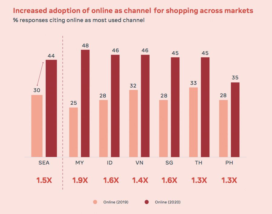 Increased adoption on online as a channel for shipping across markets
