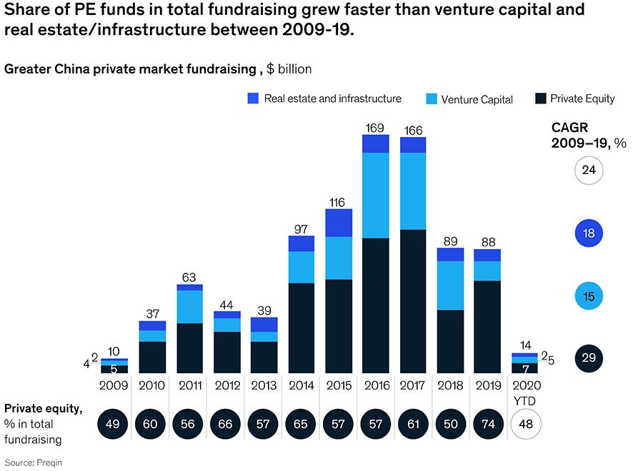 Share of private equity funds in total fundraising