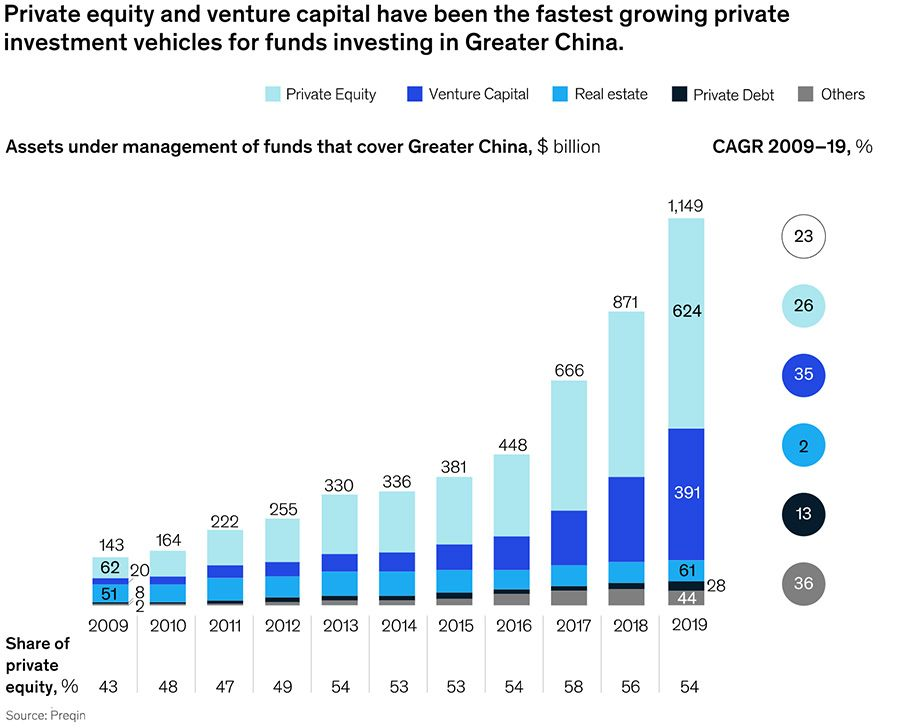 Fastest growing investment vehicles in China