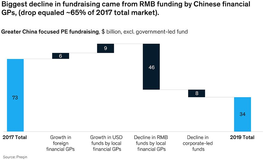 Decline in fundraising from Chinese financiers