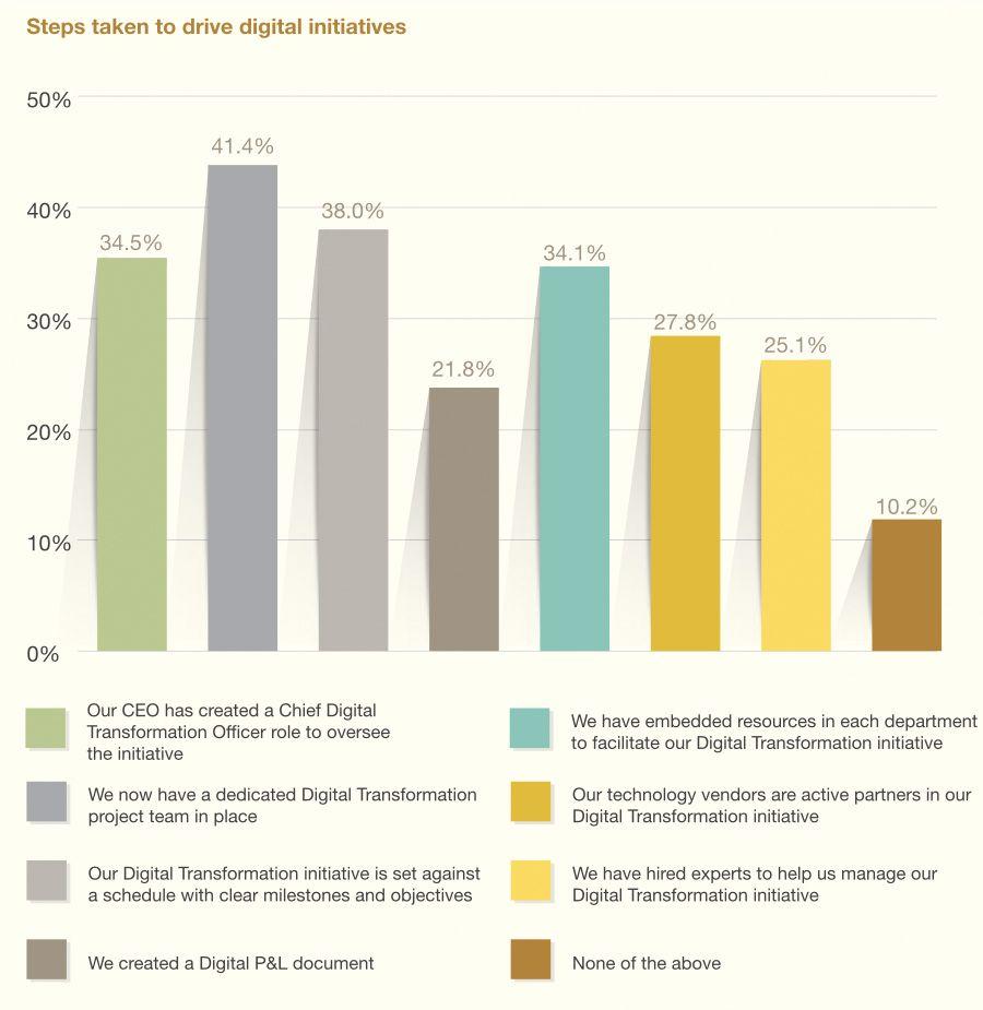 Steps taken to drive digital initiatives