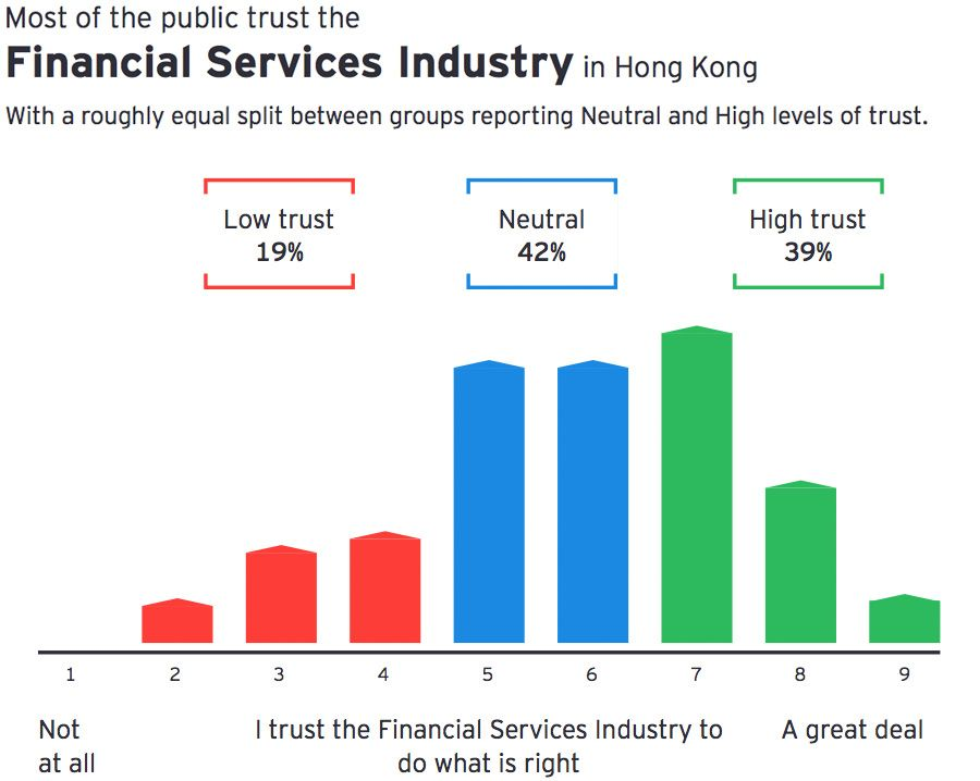 Most of the public trust the Financial Services Industry in Hong Kong