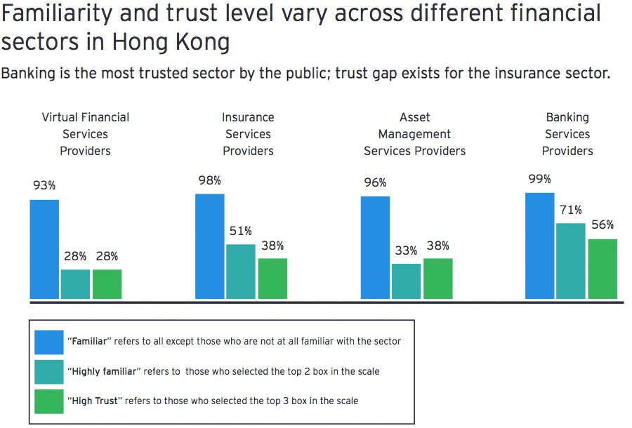 Familiarity and trust level vary across different financial sectors in Hong Kong