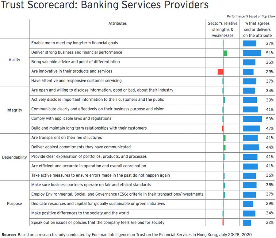 Trust Scorecard: Banking Services Providers