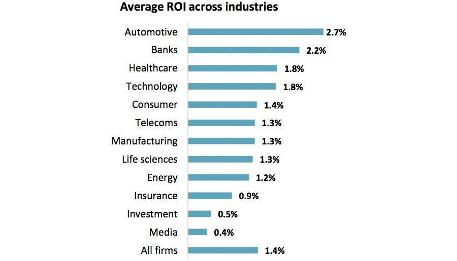 Average ROI across industries