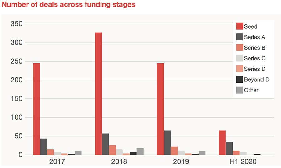 Number of deals across funding stages