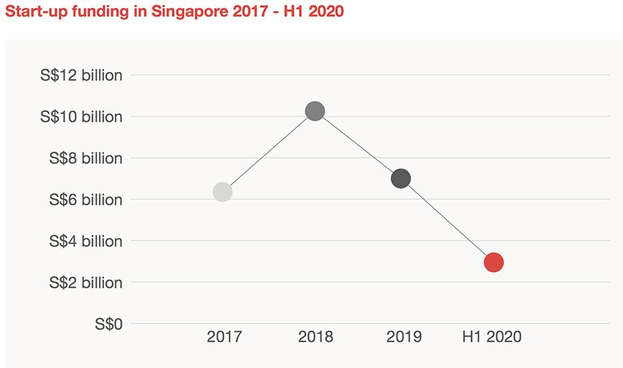 Startup funding in Singapore, 2017-2020