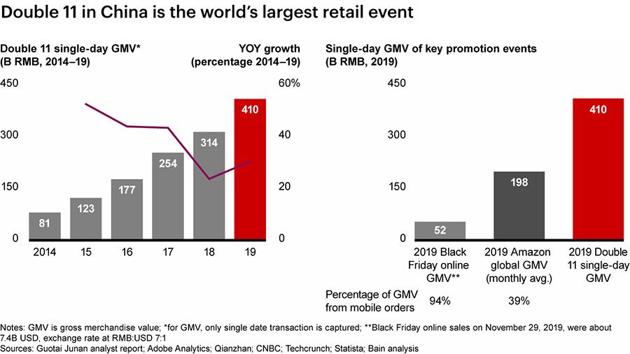 Singles Day is the world's largest retail event