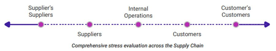 Comprehensive stress evaluation across the supply Chain