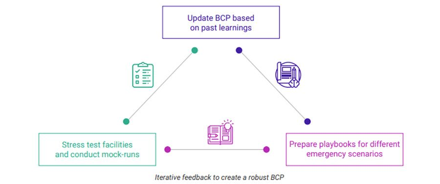 Iterative feedback to create a robust BCP