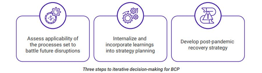 Three steps to iterative decision-making for BCP